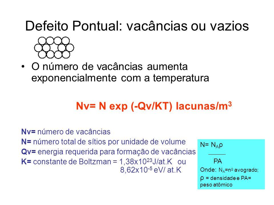 Defeito Pontual: vacâncias ou vazios O número de vacâncias aumenta exponencialmente com a temperatura Nv= N exp (-Qv/KT) lacunas/m 3 Nv= número de vacâncias N= número total de sítios por unidade de volume Qv= energia requerida para formação de vacâncias K= constante de Boltzman = 1,38x10 23 J/at.K ou 8,62x10 -5 eV/ at.K N= N A ρ PA Onde: N A =n o avogrado; ρ = densidade e PA= peso atômico