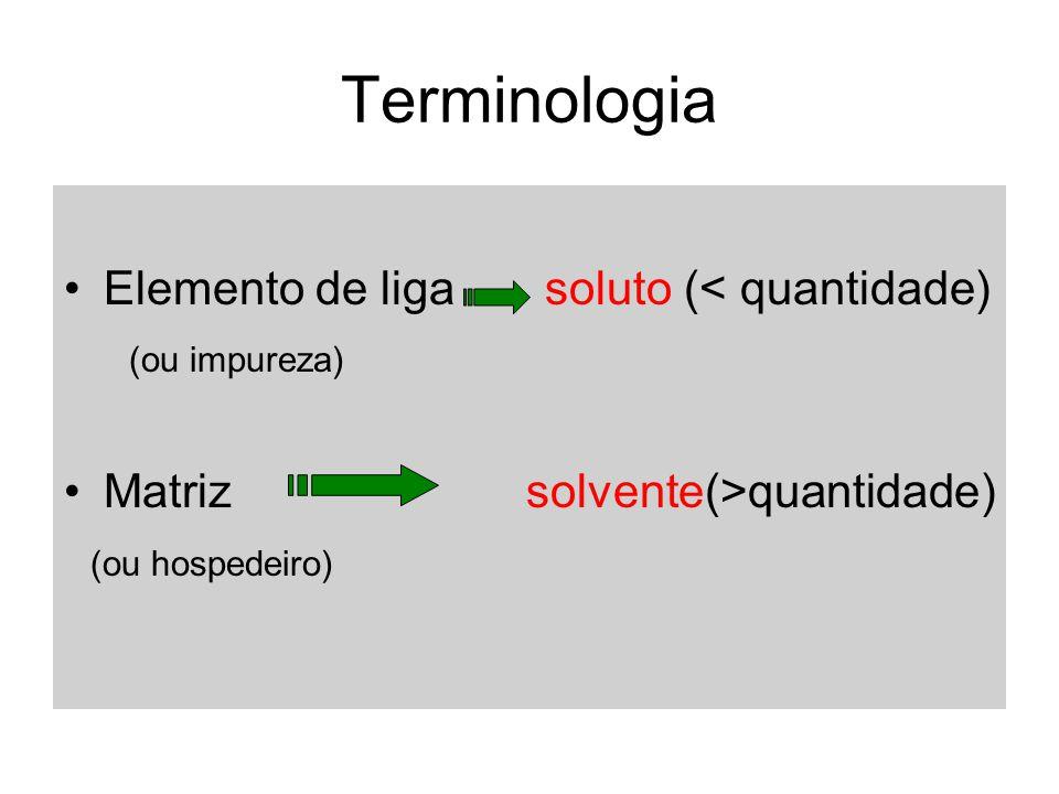 Terminologia Elemento de liga soluto (< quantidade) (ou impureza) Matriz solvente(>quantidade) (ou hospedeiro)
