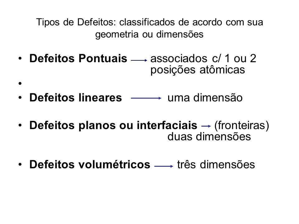 Tipos de Defeitos: classificados de acordo com sua geometria ou dimensões Defeitos Pontuais associados c/ 1 ou 2 posições atômicas Defeitos linearesuma dimensão Defeitos planos ou interfaciais (fronteiras) duas dimensões Defeitos volumétricos três dimensões