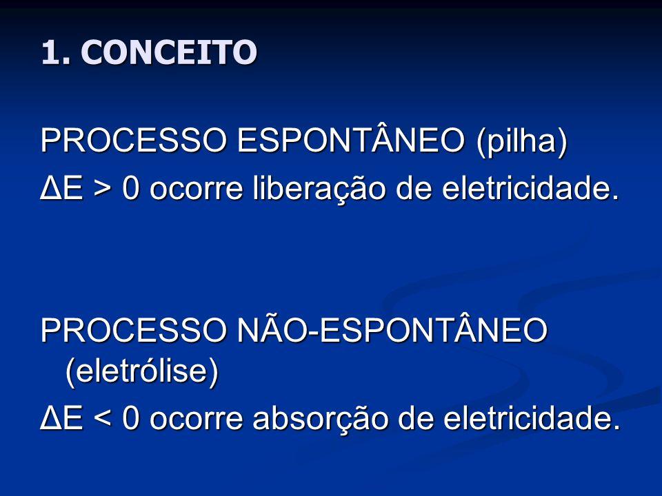 PROCESSO ESPONTÂNEO (pilha) ΔE > 0 ocorre liberação de eletricidade.