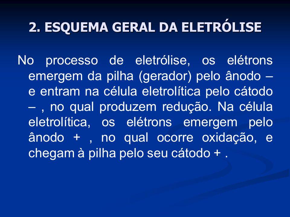 No processo de eletrólise, os elétrons emergem da pilha (gerador) pelo ânodo – e entram na célula eletrolítica pelo cátodo –, no qual produzem redução.