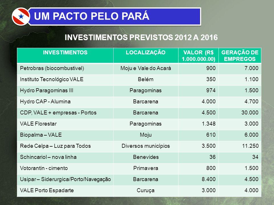 INVESTIMENTOSLOCALIZAÇÃOVALOR (R$ 1.000.000.00) GERAÇÃO DE EMPREGOS Petrobras (biocombustivel)Moju e Vale do Acará9007.000 Instituto Tecnológico VALEB