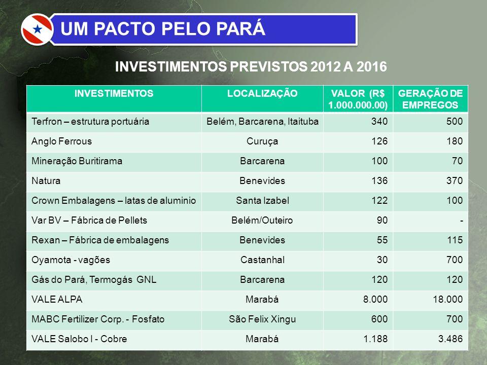 INVESTIMENTOSLOCALIZAÇÃOVALOR (R$ 1.000.000.00) GERAÇÃO DE EMPREGOS Terfron – estrutura portuáriaBelém, Barcarena, Itaituba340500 Anglo FerrousCuruça1