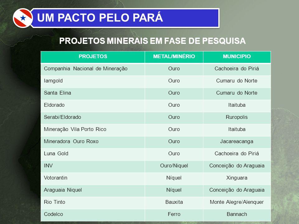 PROJETOSMETAL/MINÉRIOMUNICIPIO Companhia Nacional de MineraçãoOuroCachoeira do Piriá IamgoldOuroCumaru do Norte Santa ElinaOuroCumaru do Norte Eldorad