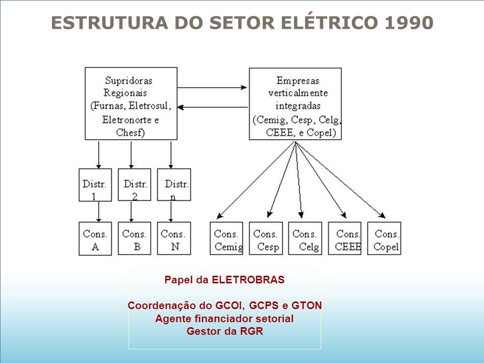 ESTRUTURA DO SETOR ELÉTRICO 1990 Papel da ELETROBRAS Coordenação do GCOI, GCPS e GTON Agente financiador setorial Gestor da RGR