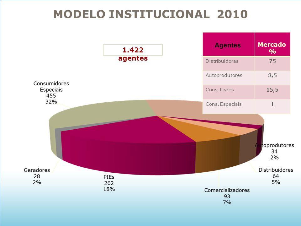 1.422 agentes Mercado % Distribuidoras 75 Autoprodutores 8,5 Cons. Livres 15,5 Cons. Especiais 1 Agentes