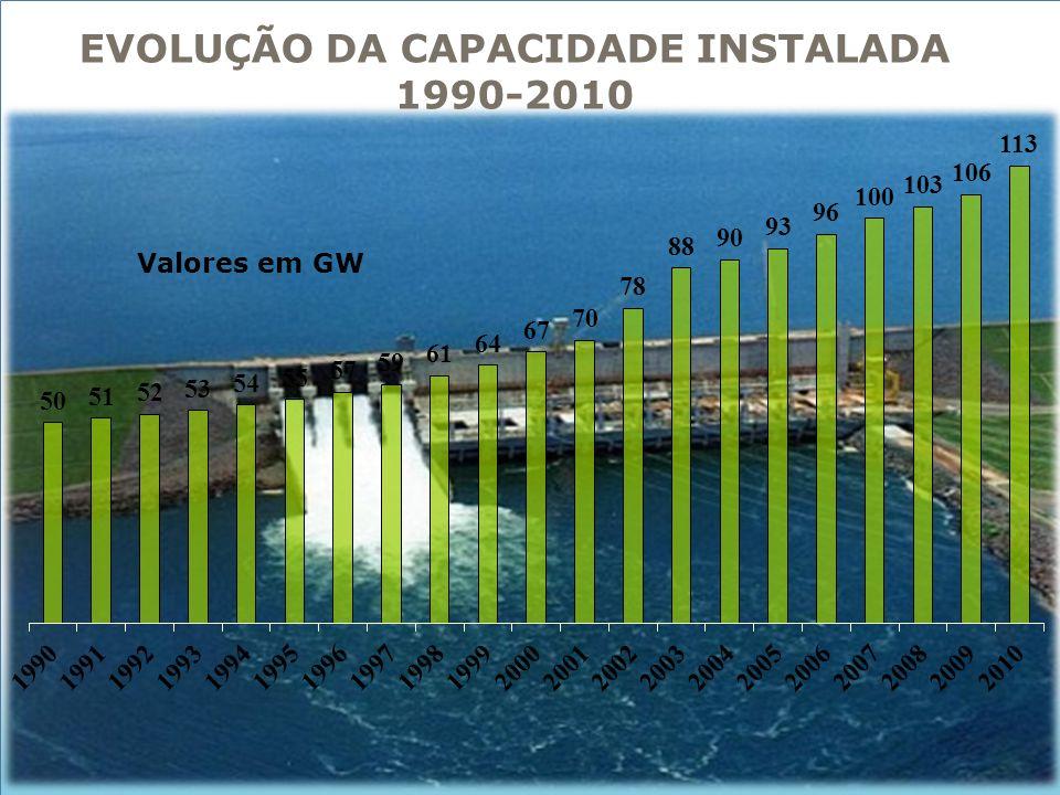 EVOLUÇÃO DA CAPACIDADE INSTALADA 1990-2010
