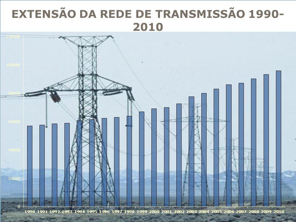 EXTENSÃO DA REDE DE TRANSMISSÃO 1990- 2010