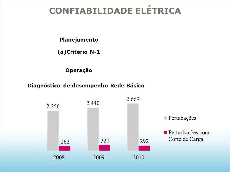 CONFIABILIDADE ELÉTRICA Planejamento (a)Critério N-1 Operação Diagnóstico de desempenho Rede Básica