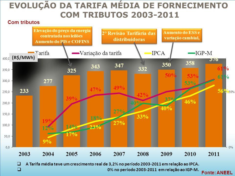EVOLUÇÃO DA TARIFA MÉDIA DE FORNECIMENTO COM TRIBUTOS 2003-2011  A Tarifa média teve um crescimento real de 3,2% no período 2003-2011 em relação ao I
