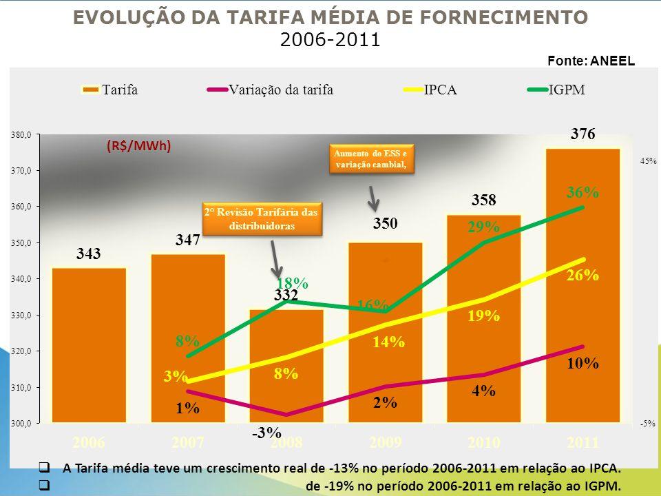 EVOLUÇÃO DA TARIFA MÉDIA DE FORNECIMENTO 2006-2011  A Tarifa média teve um crescimento real de -13% no período 2006-2011 em relação ao IPCA.  de -19