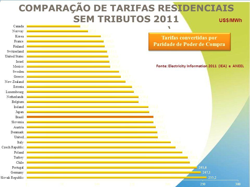 COMPARAÇÃO DE TARIFAS RESIDENCIAIS SEM TRIBUTOS 2011 ' Tarifas convertidas por Paridade de Poder de Compra Tarifas convertidas por Paridade de Poder d