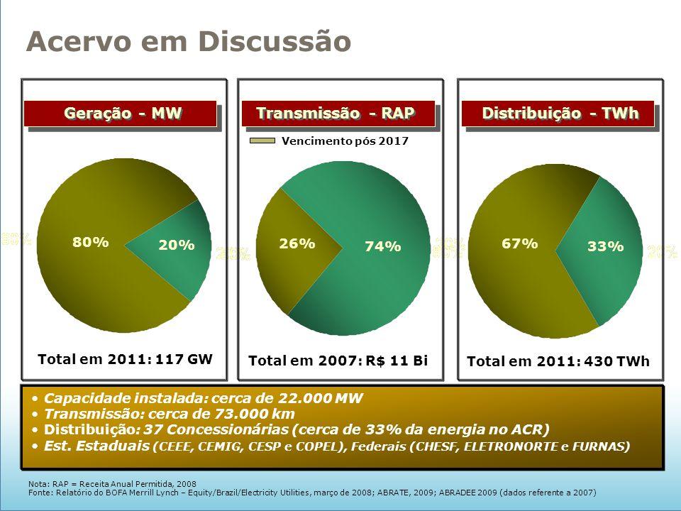 Geração - MW Transmissão - RAP Distribuição - TWh Total em 2011: 117 GW Total em 2007: R$ 11 Bi Total em 2011: 430 TWh Capacidade instalada: cerca de