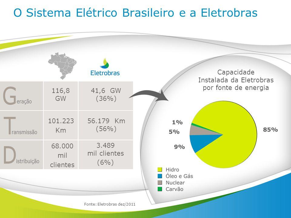 Fonte: Eletrobras dez/2011 O Sistema Elétrico Brasileiro e a Eletrobras Capacidade Instalada da Eletrobras por fonte de energia 41,6 GW (36%) 56.179 K