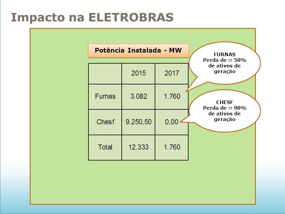 Potência Instalada - MW FURNAS Perda de ≈ 50% de ativos de geração CHESF Perda de ≈ 90% de ativos de geração Impacto na ELETROBRAS