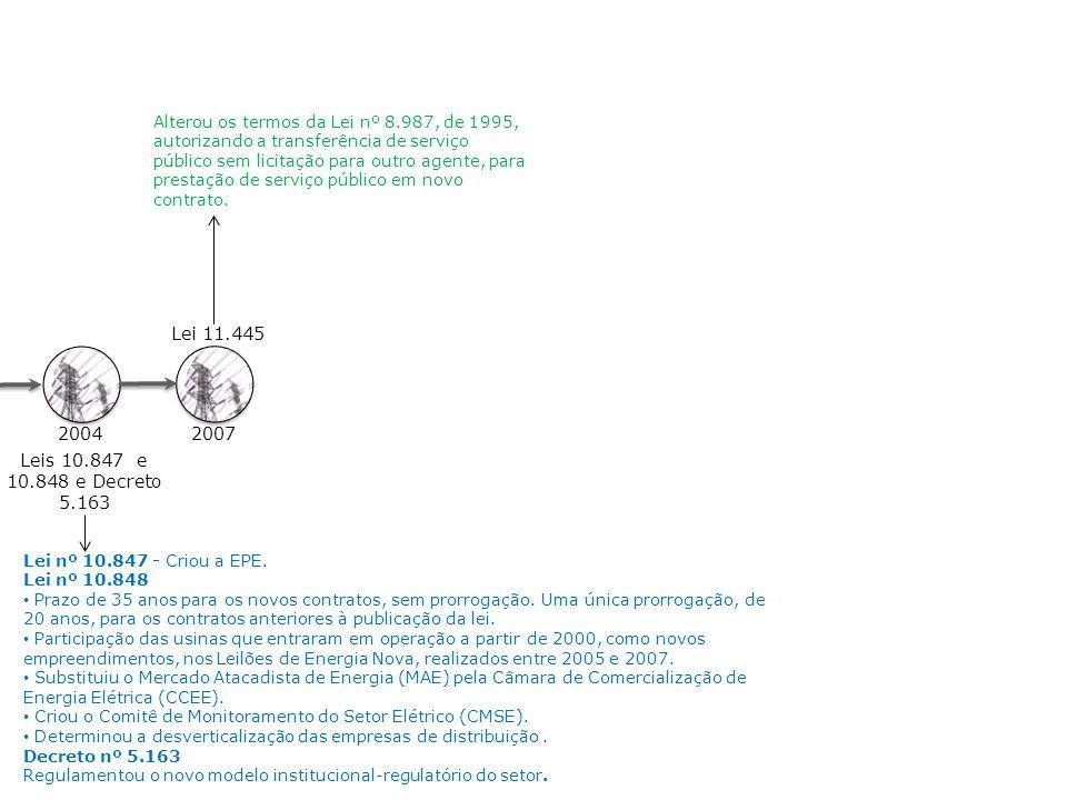 Lei nº 10.847 - Criou a EPE. Lei nº 10.848 Prazo de 35 anos para os novos contratos, sem prorrogação. Uma única prorrogação, de 20 anos, para os contr