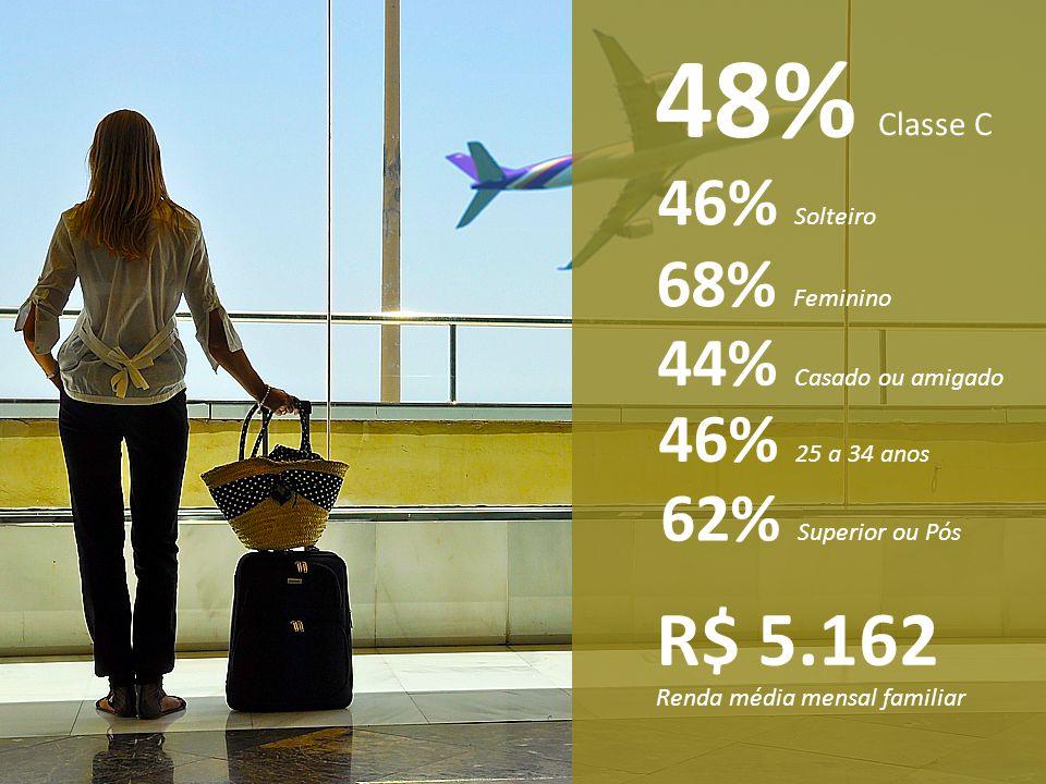 48% Classe C 68% Feminino 46% 25 a 34 anos 46% Solteiro 44% Casado ou amigado 62% Superior ou Pós R$ 5.162 Renda média mensal familiar