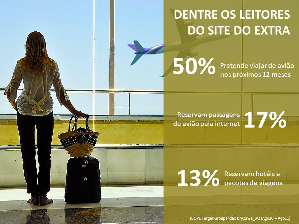 DENTRE OS LEITORES DO SITE DO EXTRA 50% Pretende viajar de avião nos próximos 12 meses 17% Reservam passagens de avião pela internet 13% Reservam hoté