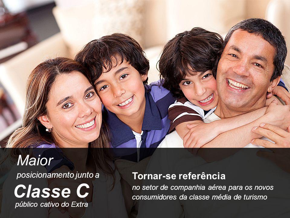Classe C público cativo do Extra Maior posicionamento junto a Tornar-se referência no setor de companhia aérea para os novos consumidores da classe mé