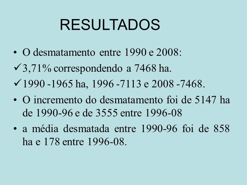 RESULTADOS O desmatamento entre 1990 e 2008: 3,71% correspondendo a 7468 ha. 1990 -1965 ha, 1996 -7113 e 2008 -7468. O incremento do desmatamento foi