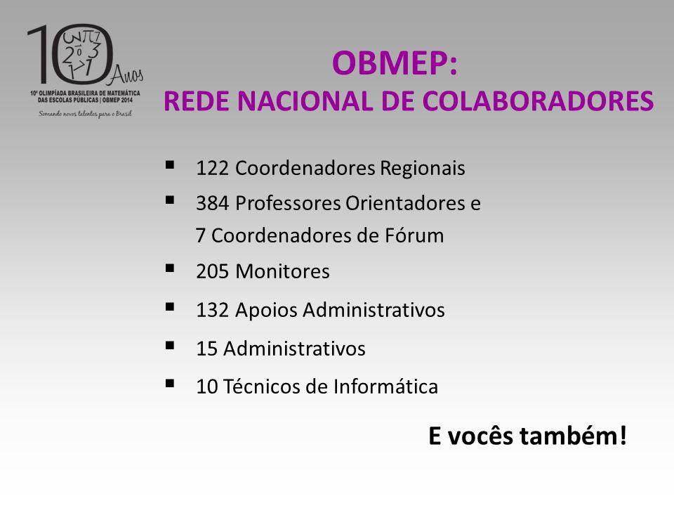  122 Coordenadores Regionais  384 Professores Orientadores e 7 Coordenadores de Fórum  205 Monitores  132 Apoios Administrativos  15 Administrativos  10 Técnicos de Informática OBMEP: REDE NACIONAL DE COLABORADORES E vocês também!