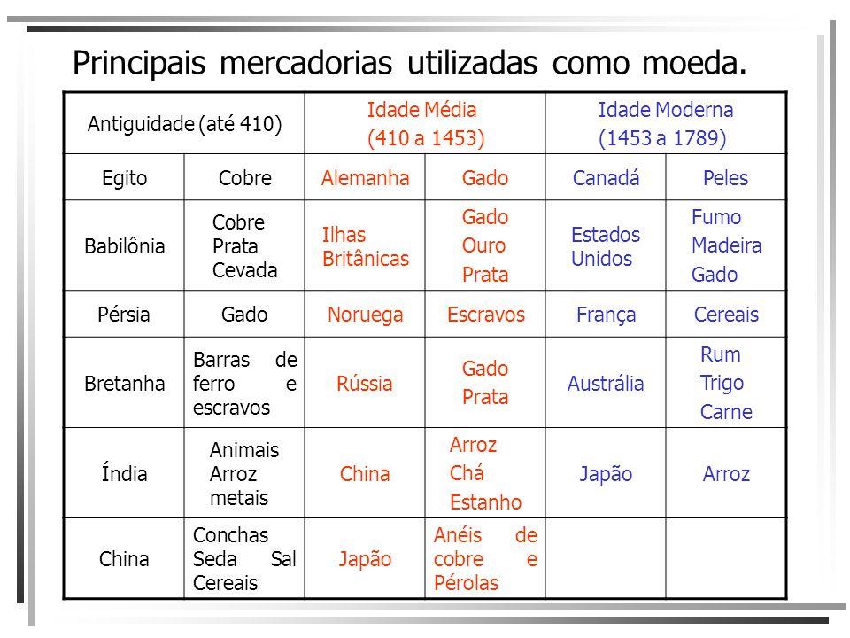Principais mercadorias utilizadas como moeda. Antiguidade (até 410) Idade Média (410 a 1453) Idade Moderna (1453 a 1789) EgitoCobreAlemanhaGadoCanadáP
