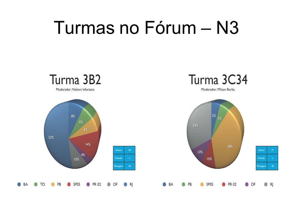 Turmas no Fórum – N3