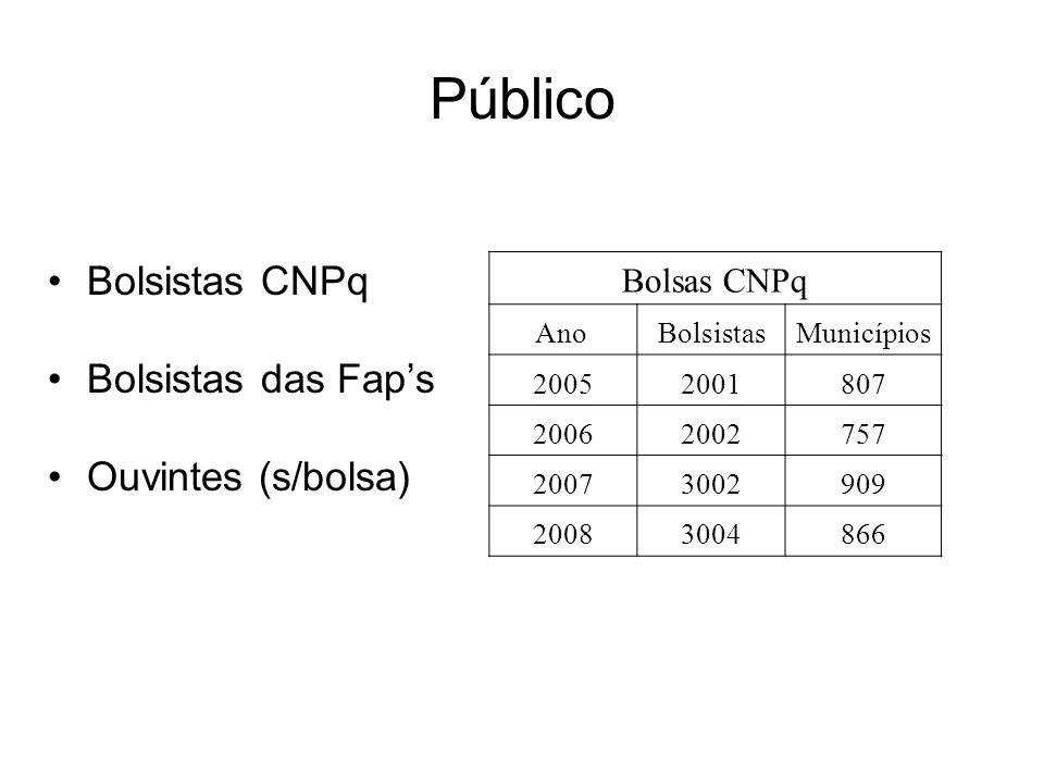 Público Bolsistas CNPq Bolsistas das Fap's Ouvintes (s/bolsa) Bolsas CNPq Ano BolsistasMunicípios 20052001807 20062002757 20073002909 20083004866