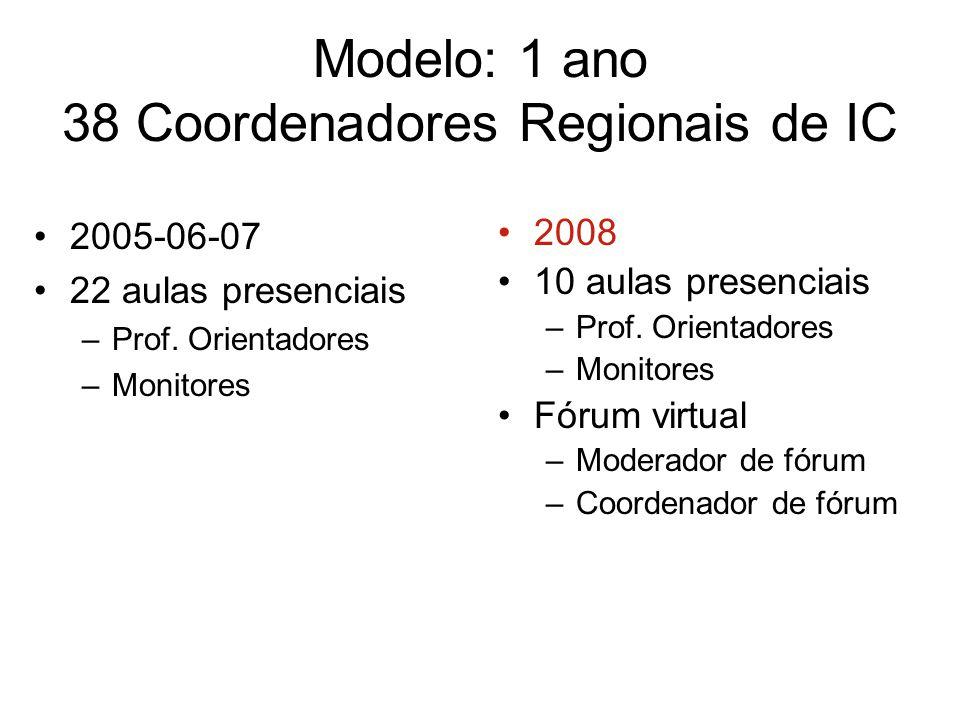 Modelo: 1 ano 38 Coordenadores Regionais de IC 2005-06-07 22 aulas presenciais –Prof. Orientadores –Monitores 2008 10 aulas presenciais –Prof. Orienta