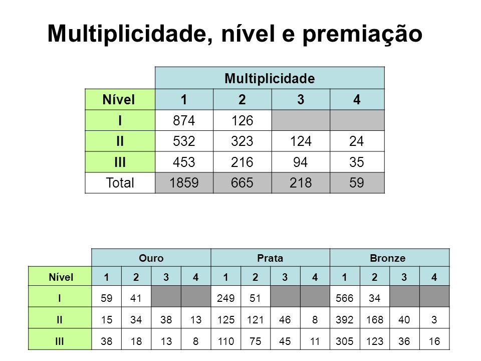 Multiplicidade Nível 1234 I874126 II53232312424 III4532169435 Total185966521859 OuroPrataBronze Nível123412341234 I5941 24951 56634 II1534381312512146