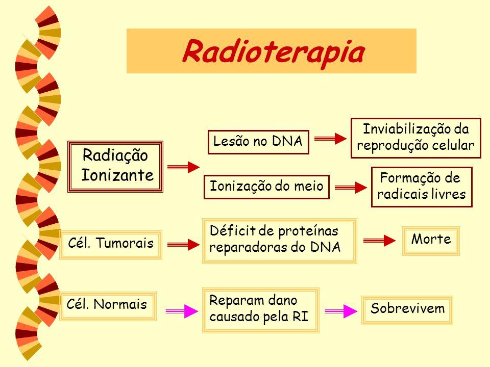 Radioterapia Radiação Ionizante Cél. Tumorais Déficit de proteínas reparadoras do DNA Morte Cél. Normais Reparam dano causado pela RI Sobrevivem Lesão