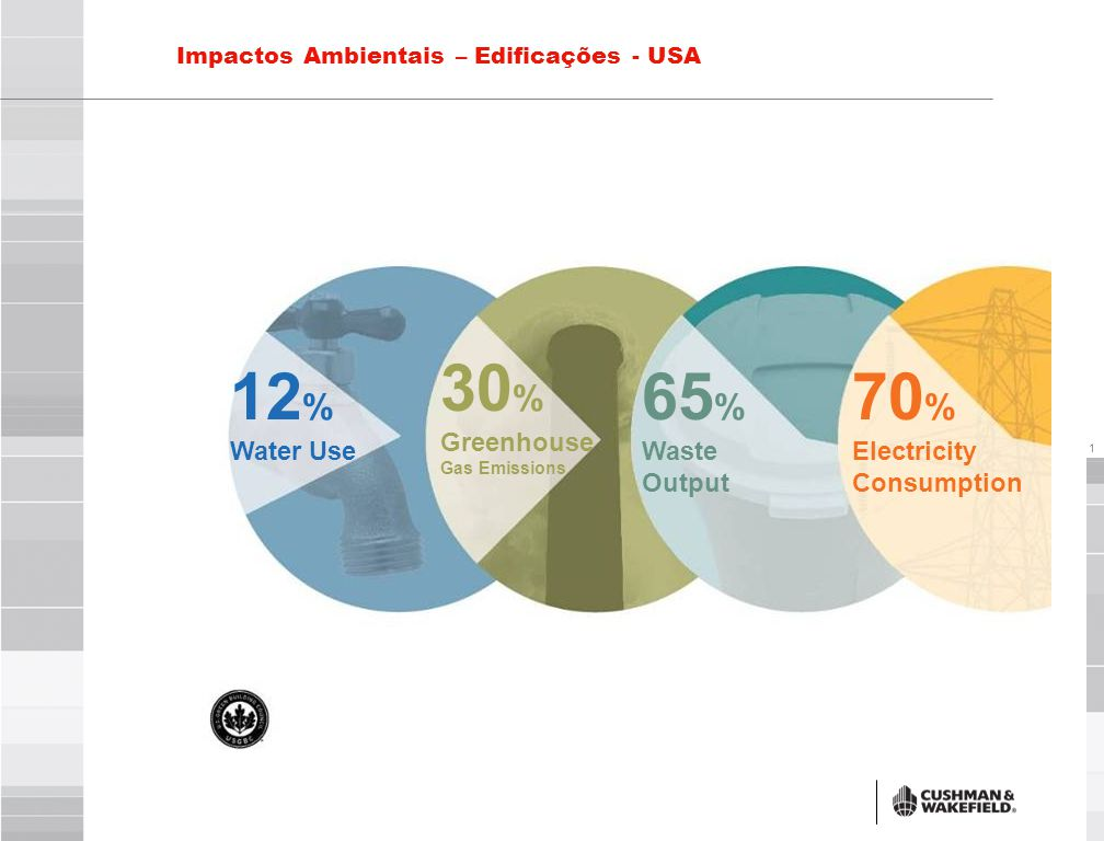 22 Links Importantes ■ USGBC – www.usgbc.org ■ Green Building Brasil – www.gbcbrasil.org.br ■ Cushman & Wakefield (Brasil) – www.cushwake.com.br ■ Rocky Moutain Institute - www.rmi.org