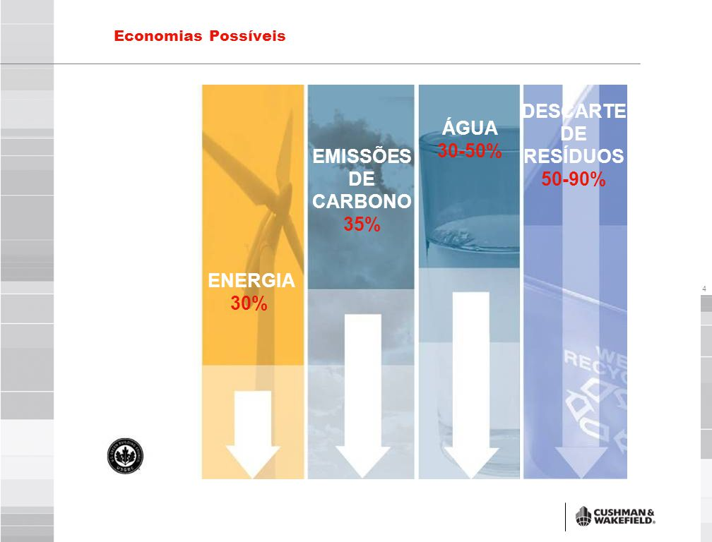 4 Economias Possíveis ENERGIA 30% EMISSÕES DE CARBONO 35% ÁGUA 30-50% DESCARTE DE RESÍDUOS 50-90%
