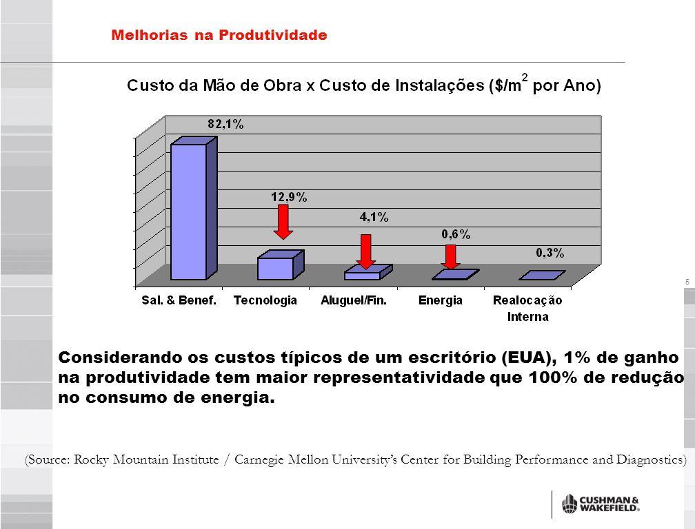 6 Melhorias na Produtividade ILUMINAÇÃO DE ALTA PERFORMANCE 6.7 % CONTROLE INDIVIDUAL DE TEMPERATURA 3.6 %