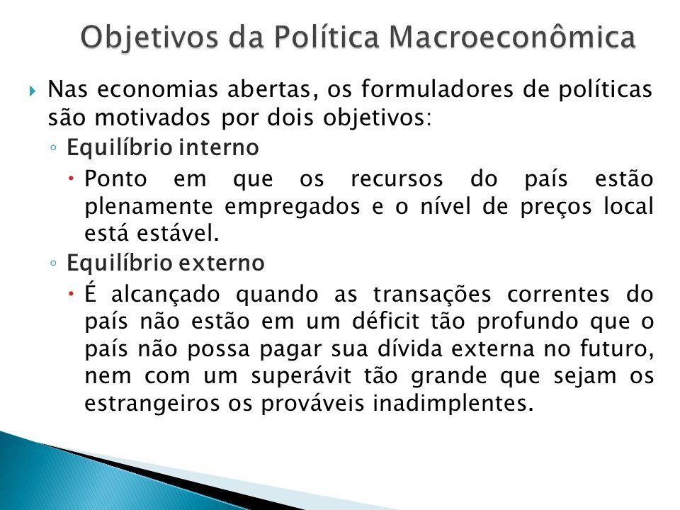  Nas economias abertas, os formuladores de políticas são motivados por dois objetivos: ◦ Equilíbrio interno  Ponto em que os recursos do país estão