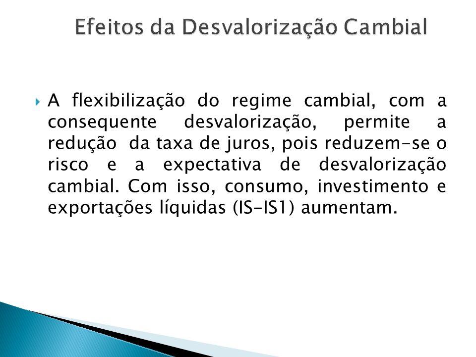  A flexibilização do regime cambial, com a consequente desvalorização, permite a redução da taxa de juros, pois reduzem-se o risco e a expectativa de