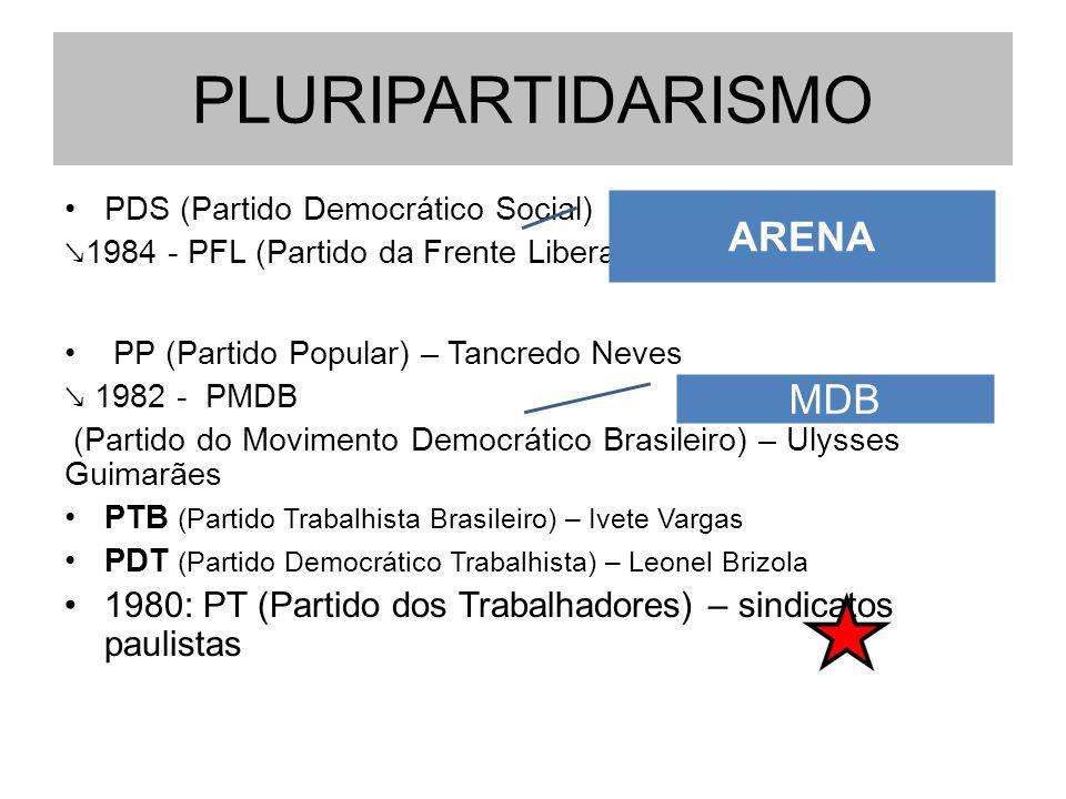PLURIPARTIDARISMO PDS (Partido Democrático Social) ↘ 1984 - PFL (Partido da Frente Liberal) PP (Partido Popular) – Tancredo Neves ↘ 1982 - PMDB (Parti