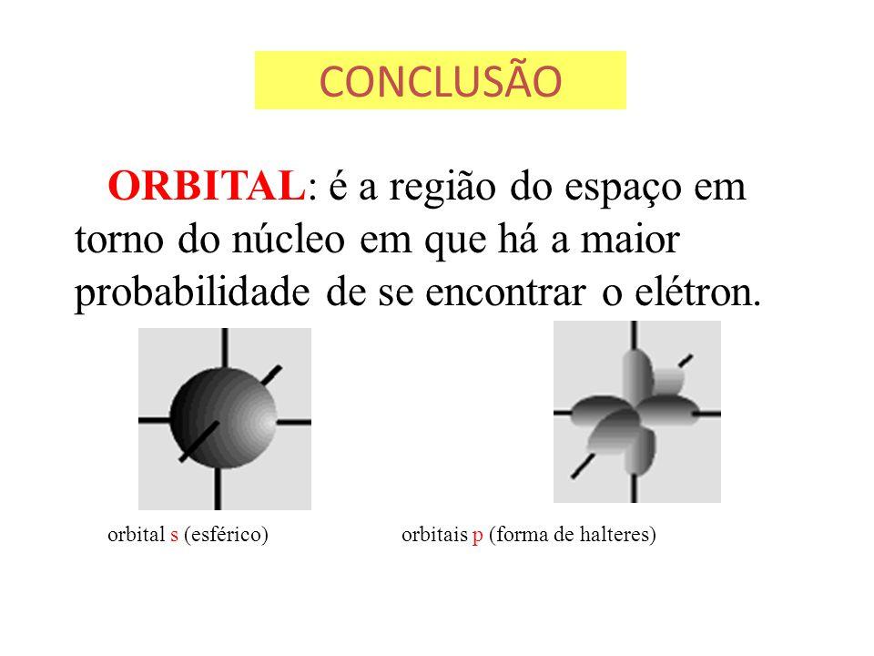 CONCLUSÃO ORBITAL: é a região do espaço em torno do núcleo em que há a maior probabilidade de se encontrar o elétron. orbital s (esférico) orbitais p