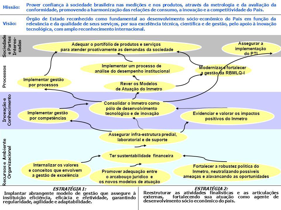 RBMLQ-I Ouro Preto - 2007 Órgão de Estado reconhecido como fundamental ao desenvolvimento sócio-econômico do País em função da relevância e da qualidade de seus serviços, por sua excelência técnica, científica e de gestão, pelo apoio à inovação tecnológica, com amplo reconhecimento internacional.