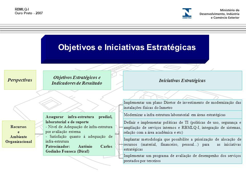RBMLQ-I Ouro Preto - 2007 Objetivos Estratégicos e Indicadores de Resultado Perspectivas Iniciativas Estratégicas Assegurar infra-estrutura predial, laboratorial e de suporte - Nível de Adequação de infra-estrutura por avaliação externa - Satisfação quanto à adequação de infra-estrutura Patrocinador: Antônio Carlos Godinho Fonseca (Diraf) Recursos e Ambiente Organizacional Implementar um plano Diretor de investimento de modernização das instalações físicas do Inmetro Modernizar a infra estrutura laboratorial em áreas estratégicas Definir e implementar políticas de TI (políticas de uso, segurança e ampliação de serviços internos e RBMLQ-I, integração de sistemas, relação com a área acadêmica e etc) Implantar metodologia que possibilite a priorização de alocação de recursos (material, financeiro, pessoal...) para as iniciativas estratégicas Implementar um programa de avaliação de desempenho dos serviços prestados por terceiros Objetivos e Iniciativas Estratégicas