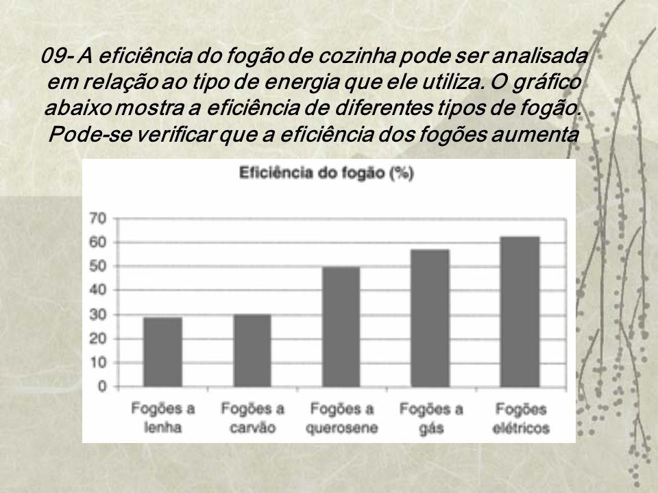 09- A eficiência do fogão de cozinha pode ser analisada em relação ao tipo de energia que ele utiliza. O gráfico abaixo mostra a eficiência de diferen
