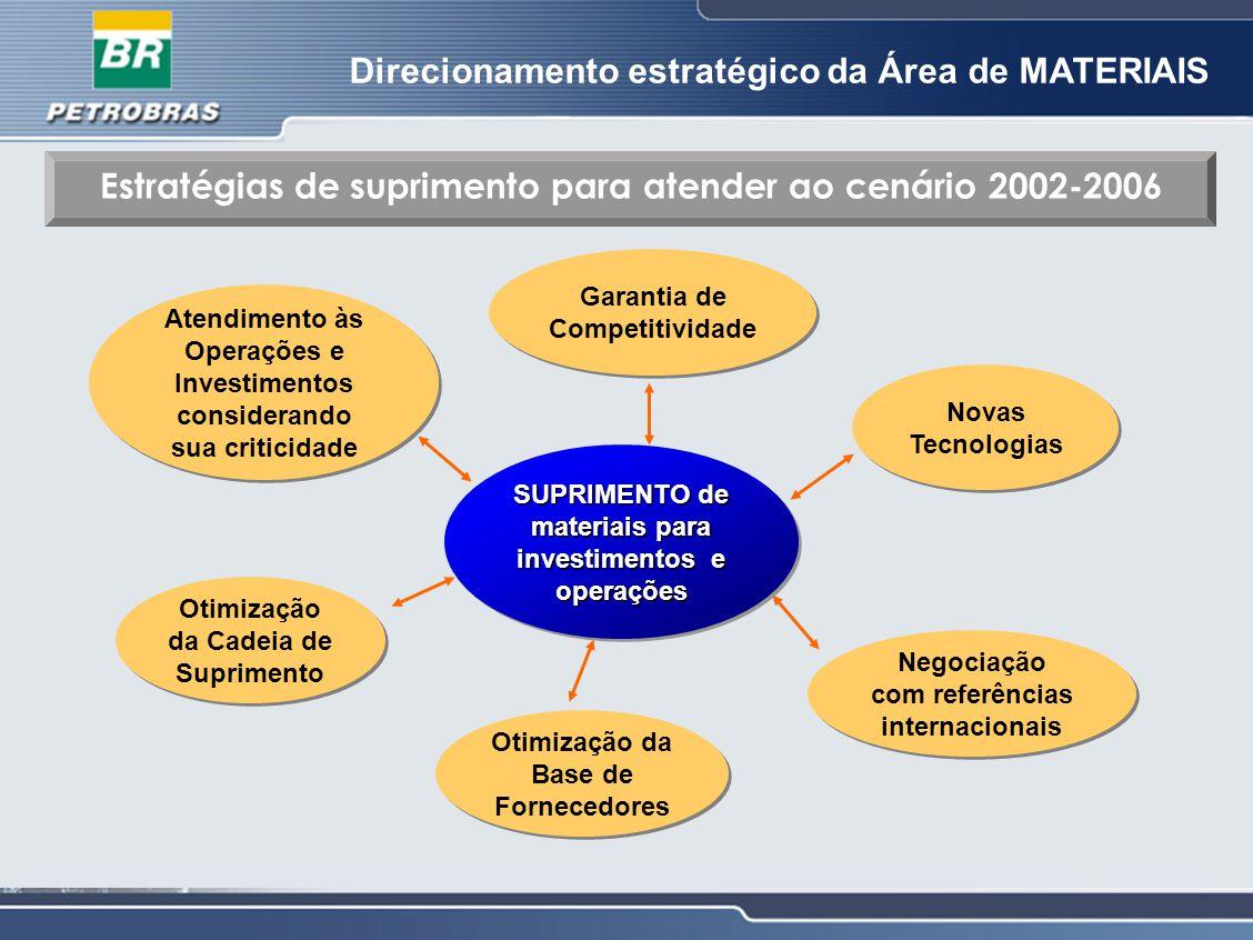 Atendimento às Operações e Investimentos considerando sua criticidade Garantia de Competitividade Novas Tecnologias Novas Tecnologias Negociação com r