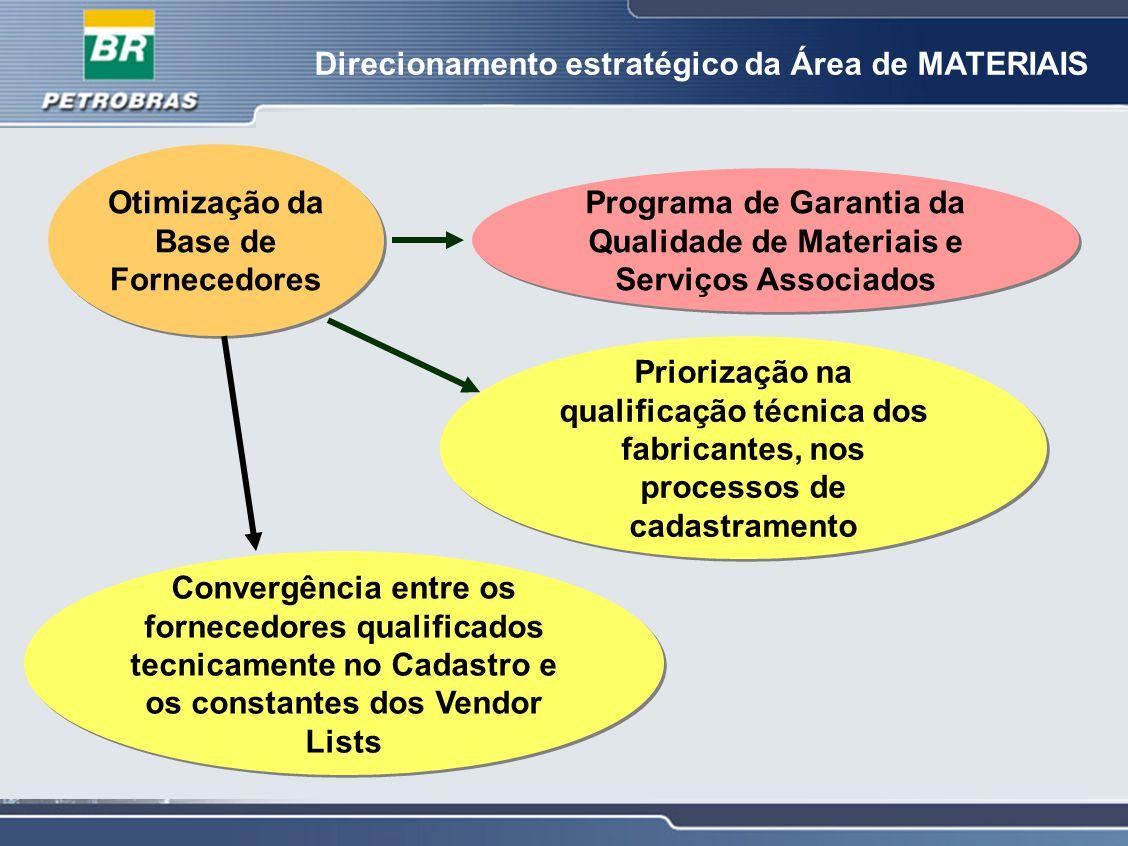 Direcionamento estratégico da Área de MATERIAIS Otimização da Base de Fornecedores Programa de Garantia da Qualidade de Materiais e Serviços Associado