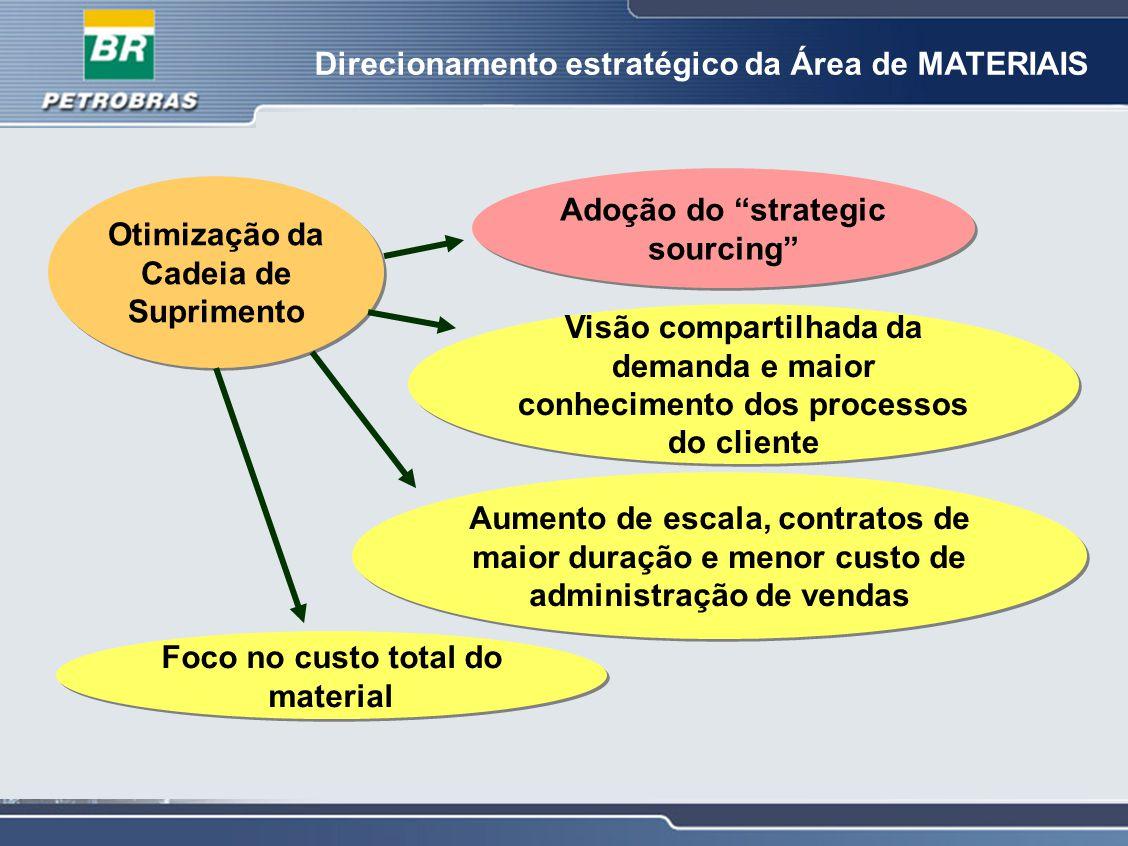 Direcionamento estratégico da Área de MATERIAIS Otimização da Cadeia de Suprimento Foco no custo total do material Visão compartilhada da demanda e ma