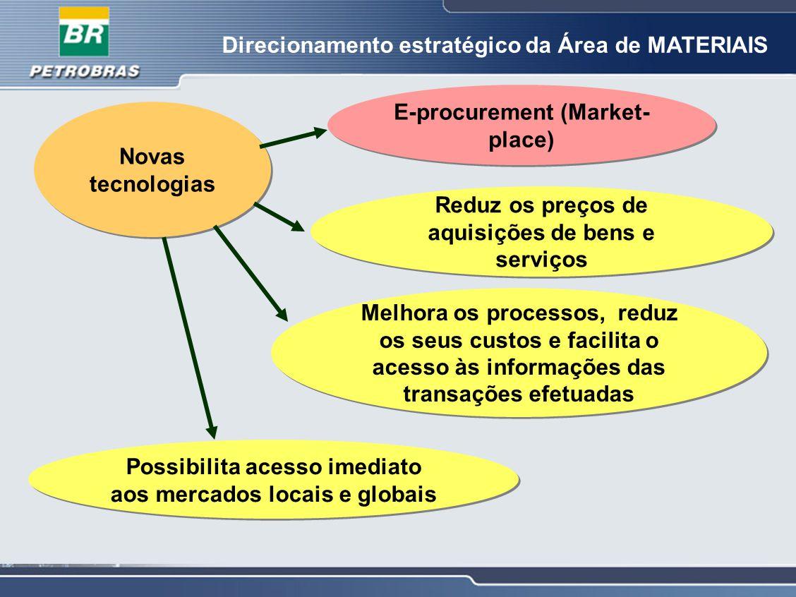 Direcionamento estratégico da Área de MATERIAIS Novas tecnologias E-procurement (Market- place) Reduz os preços de aquisições de bens e serviços Melho