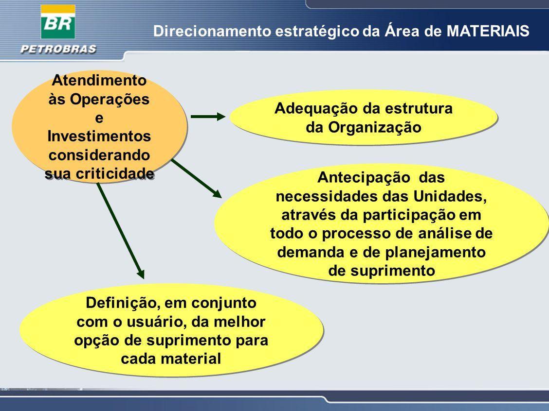 Direcionamento estratégico da Área de MATERIAIS Atendimento às Operações e Investimentos considerando sua criticidade Adequação da estrutura da Organi