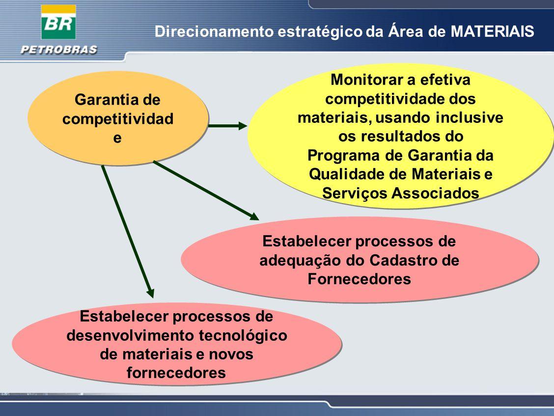 Direcionamento estratégico da Área de MATERIAIS Garantia de competitividad e Monitorar a efetiva competitividade dos materiais, usando inclusive os re