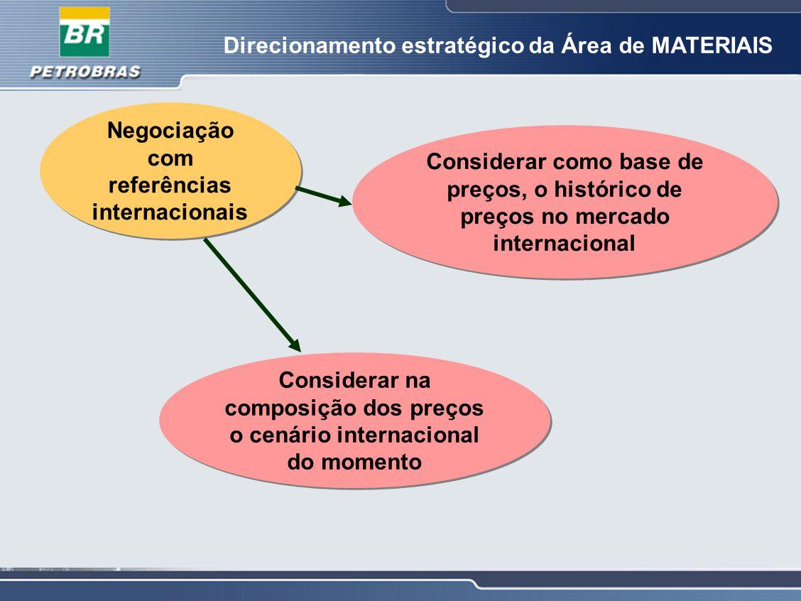 Direcionamento estratégico da Área de MATERIAIS Negociação com referências internacionais Considerar na composição dos preços o cenário internacional