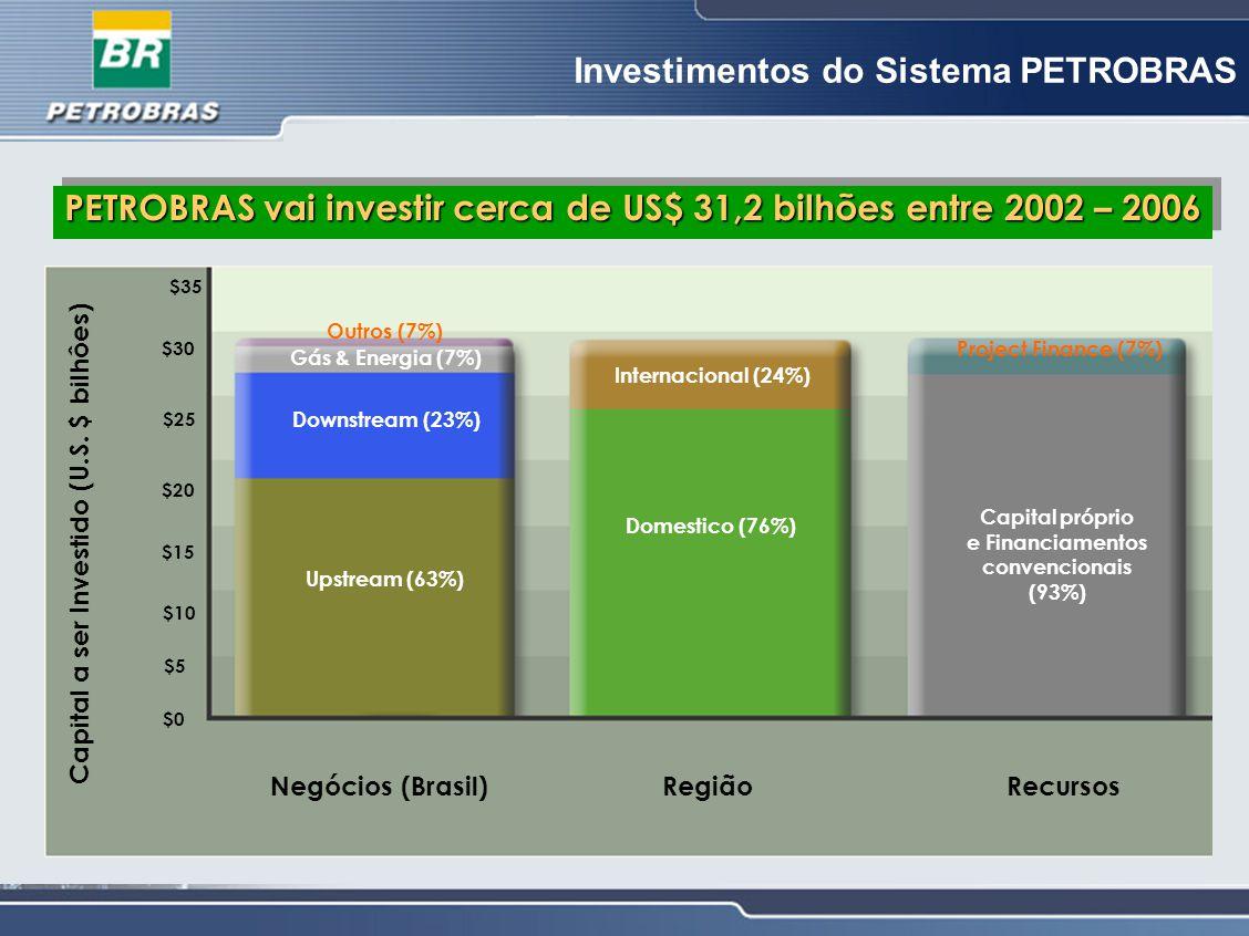 Investimentos do Sistema PETROBRAS PETROBRAS vai investir cerca de US$ 31,2 bilhões entre 2002 – 2006 Capital a ser Investido (U.S. $ bilhôes) $0 $5 $