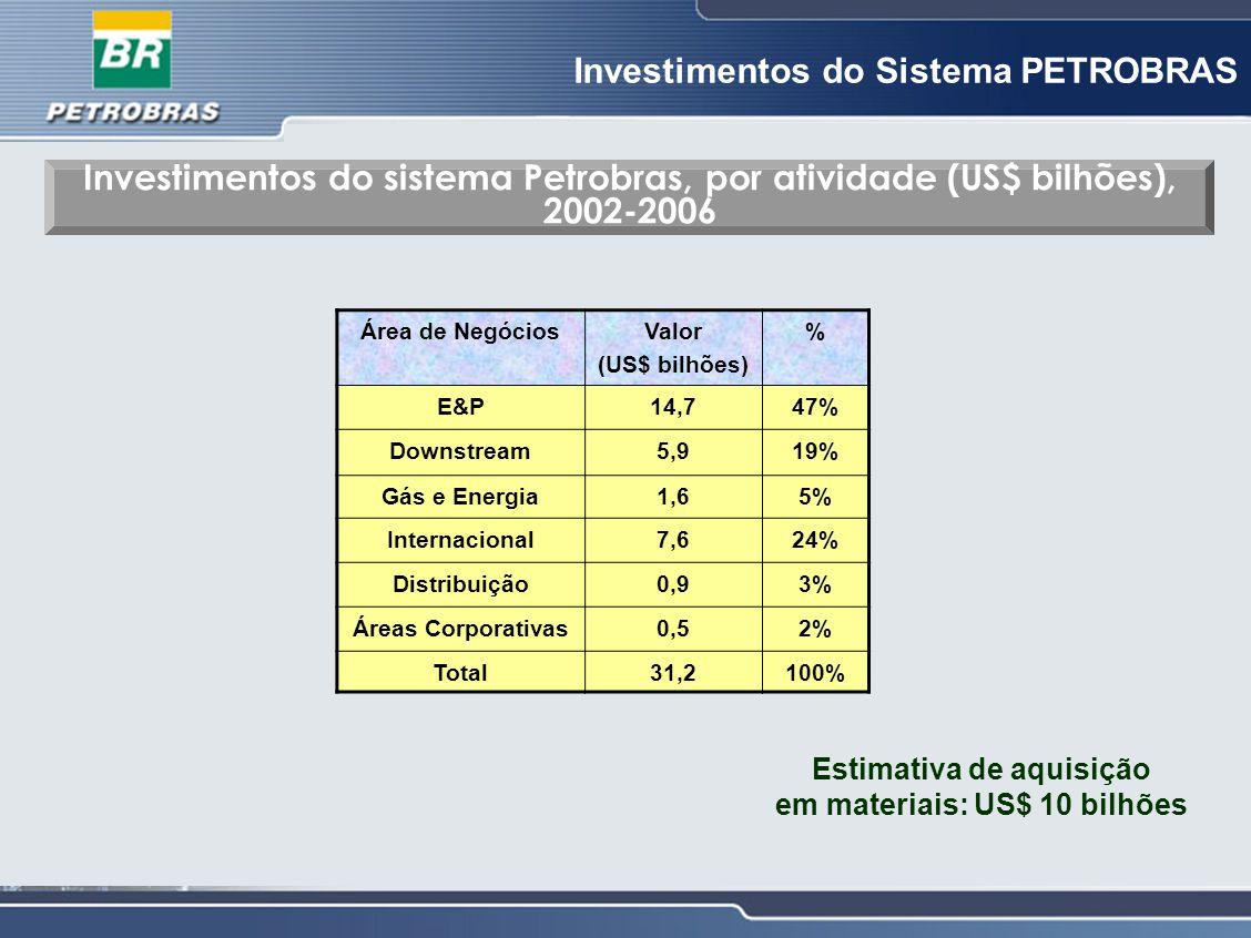 Investimentos do Sistema PETROBRAS Investimentos do sistema Petrobras, por atividade (US$ bilhões), 2002-2006 Área de NegóciosValor (US$ bilhões) % E&
